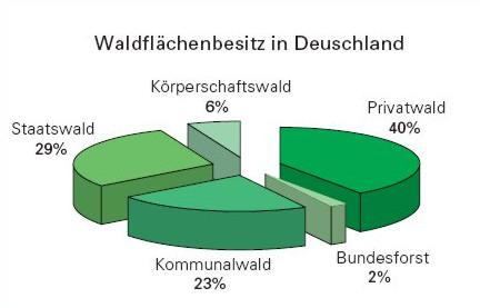 waldflaechen_besitz